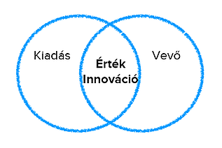 Érték, innováció